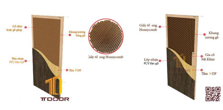 Cấu tạo cửa gỗ phủ nhựa