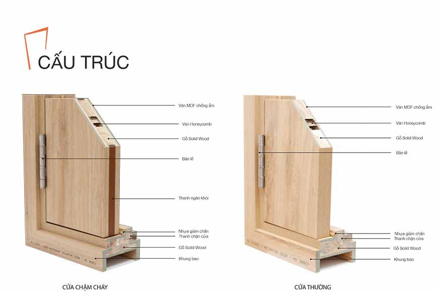 mẫu cấu tạo cửa gỗ lamiante