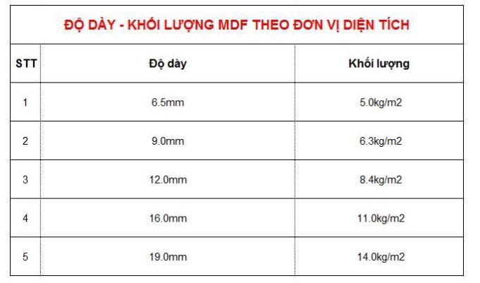 Bảng độ dày và khối lượng gỗ công nghiệp MDF tính theo m2