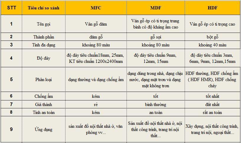 Bảng so sánh giữa gỗ MDF, MFC và HDF
