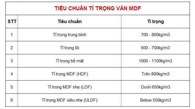Bảng tiêu chuẩn tỉ trọng ván công nghiệp MDF