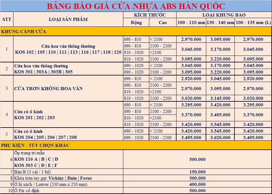 Bảng báo giá chi tiết của cửa nhựa ABS Hàn QUỐC CAO CẤP